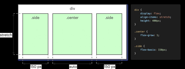 """Solution au problème du """"Holy Grail"""" en quelques lignes de CSS compréhensibles avec Flexbox"""