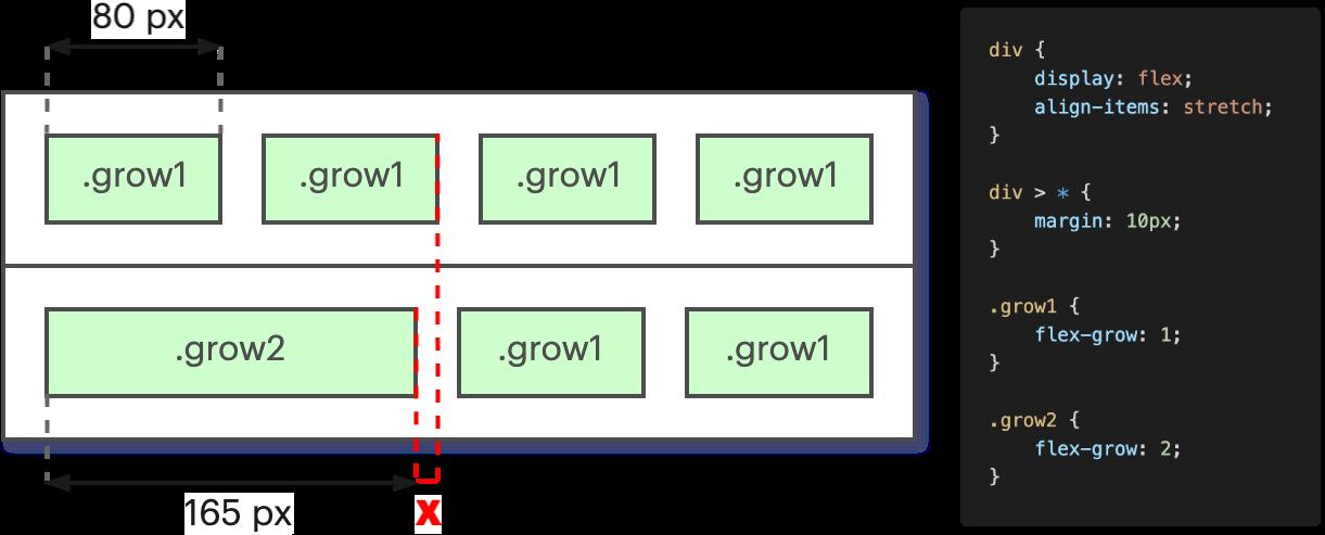 Illustration du problème d'alignement, conséquence d'une utilisation naïve du comportement des Flexbox