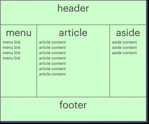 """Layout """"Holy Grail"""" montrant une page divisée sections : """"header"""" en haut de la page, """"footer"""" en bas de la page, et le centre de la page est divisé en 3 colonnes nommées """"menu"""" à gauche, """"article"""" au centre, et """"aside"""" à droite."""