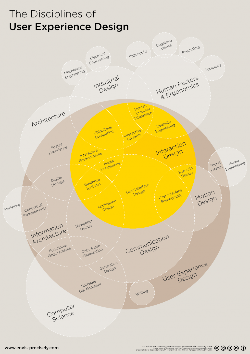 Understanding Service Design And Its Methodology Apptitude
