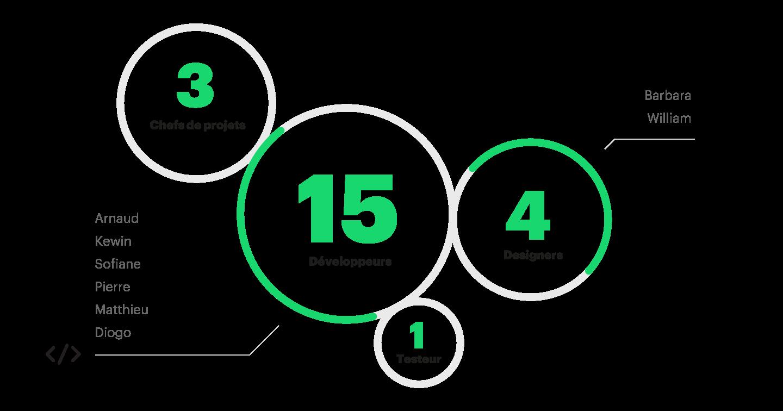 infographie des nouveaux arrivants dans l'équipe apptitude en 2018